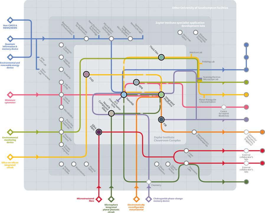 Facilities diagram